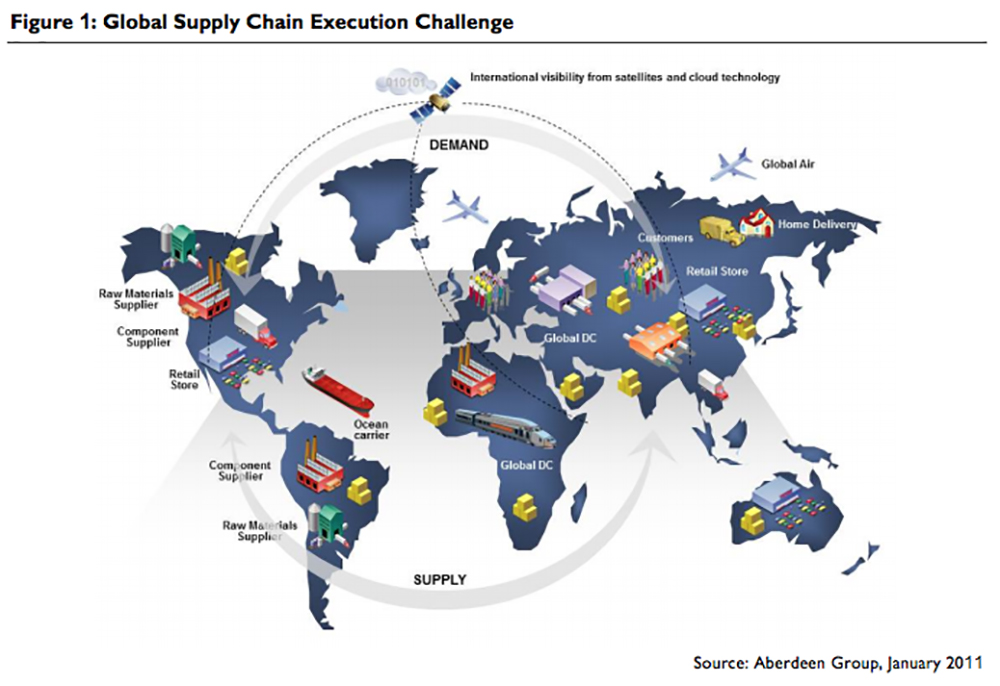 Global supply chain from GS1.