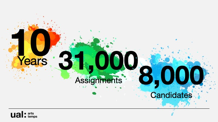 slide showing details of arts temps recruitment - 10 years active, 31,000 assignments, 8,000 students