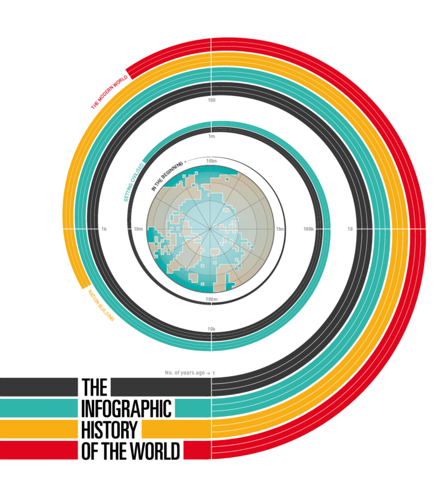 info history of world cover